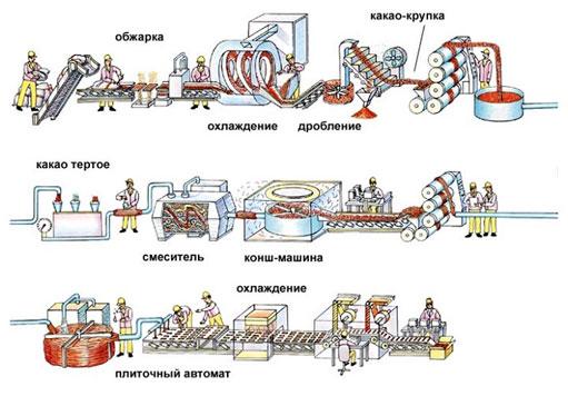 process-proizvodstva-tertogo-kakao