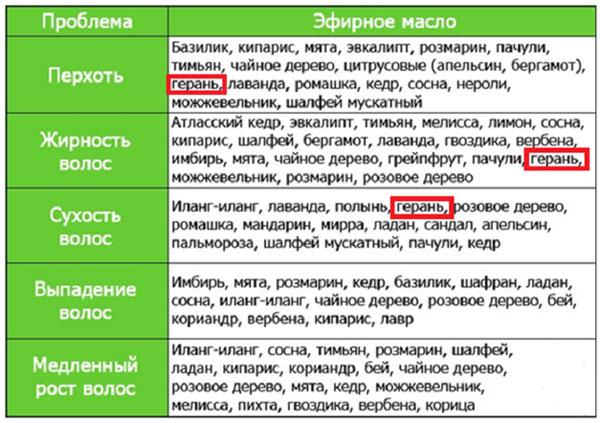 geranievoe-maslo-dlja-volos
