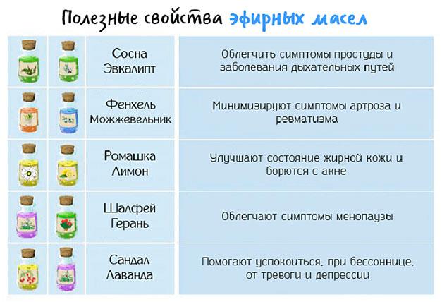polza-jefirnyh-masel