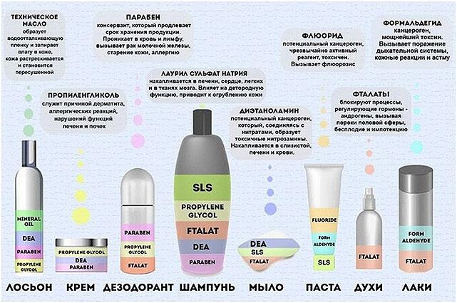 opasnye-sostavljajushhie-v-kosmetike