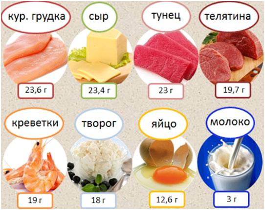 produktі-s-vysokim-soderzhaniem-belka