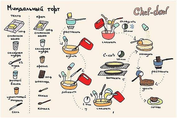 recept-mindalnogo-torta