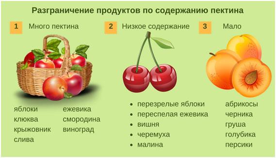pektin-v-sostave-fruktov