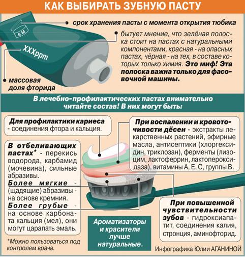 vybor-zubnoj-pasty