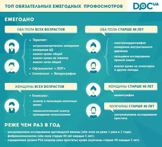 profilakticheskie-medicinskie-osmotry