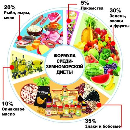 menju-iz-ovoshhej-i-fruktov