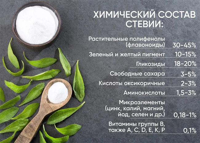 Химический состав стевии