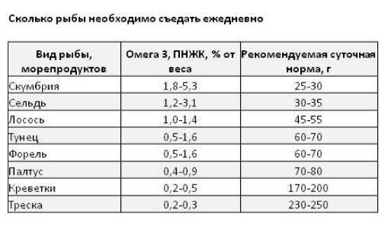 Нормы потребления рыбы