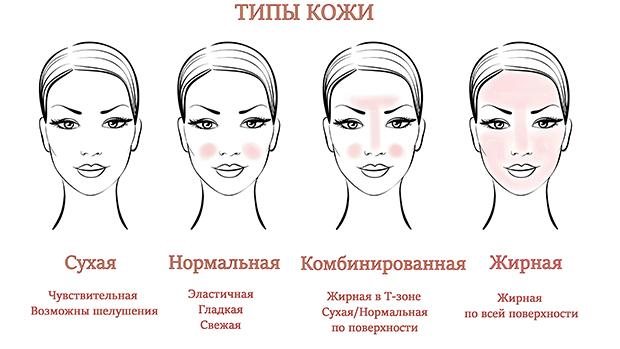 Типы кожи лица